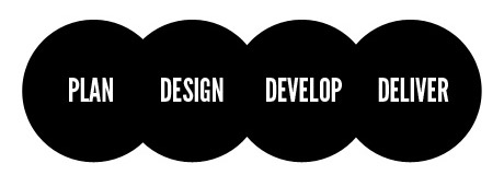 The Process - Plan, Design, Develop and Deliver.